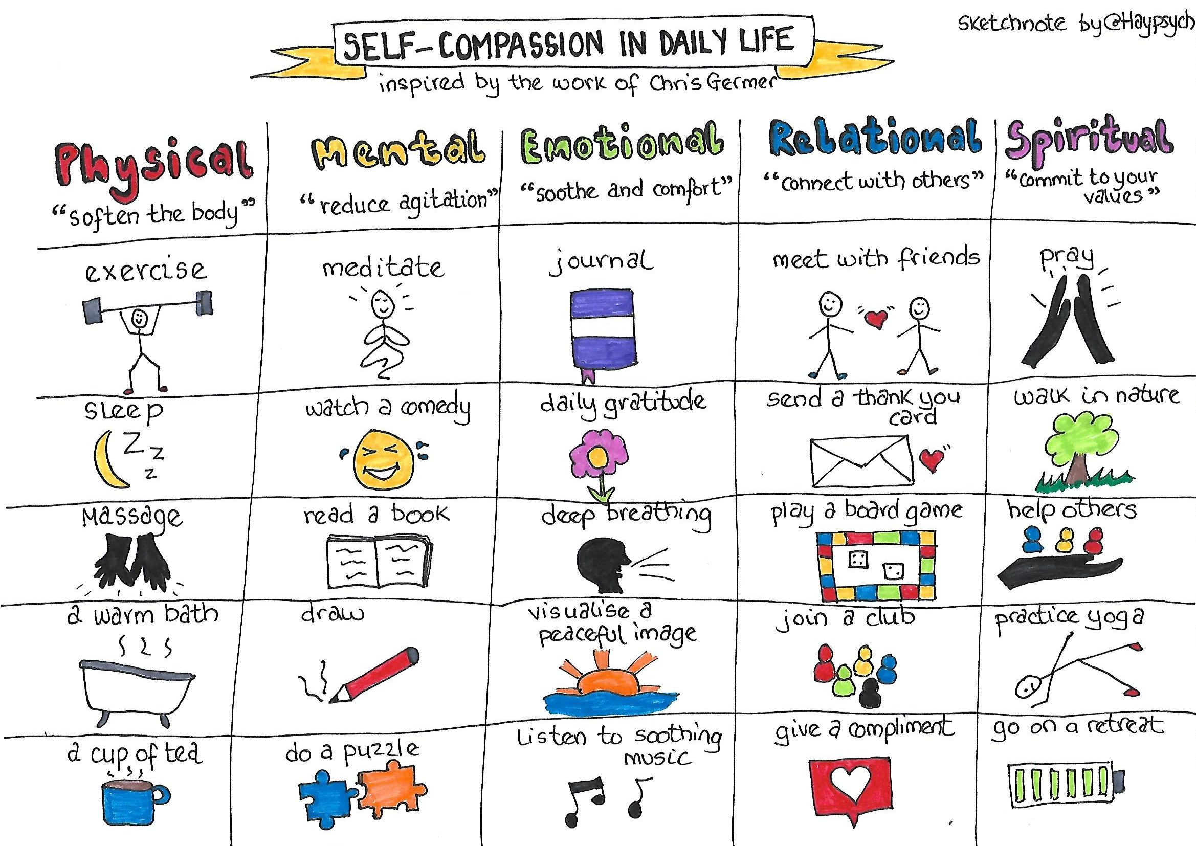 Self-Compassion Sketchnote by Hayley Lewis